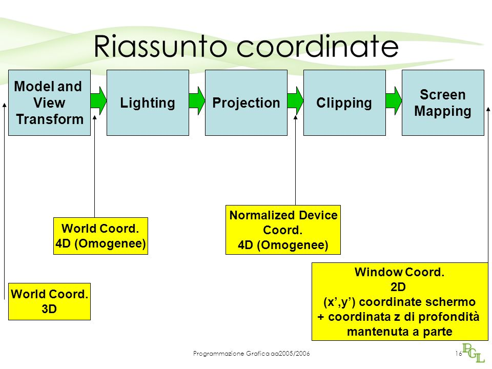 Programmazione Grafica aa2005/200616 Riassunto coordinate Model and View Transform LightingProjectionClipping Screen Mapping World Coord. 3D World Coo