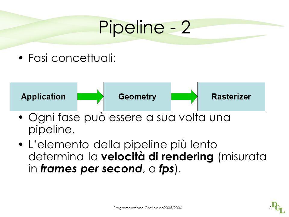 Programmazione Grafica aa2005/20063 Pipeline - 2 Fasi concettuali: Ogni fase può essere a sua volta una pipeline. L'elemento della pipeline più lento