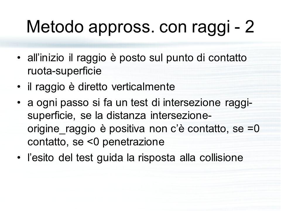 Metodo appross. con raggi - 2 all'inizio il raggio è posto sul punto di contatto ruota-superficie il raggio è diretto verticalmente a ogni passo si fa