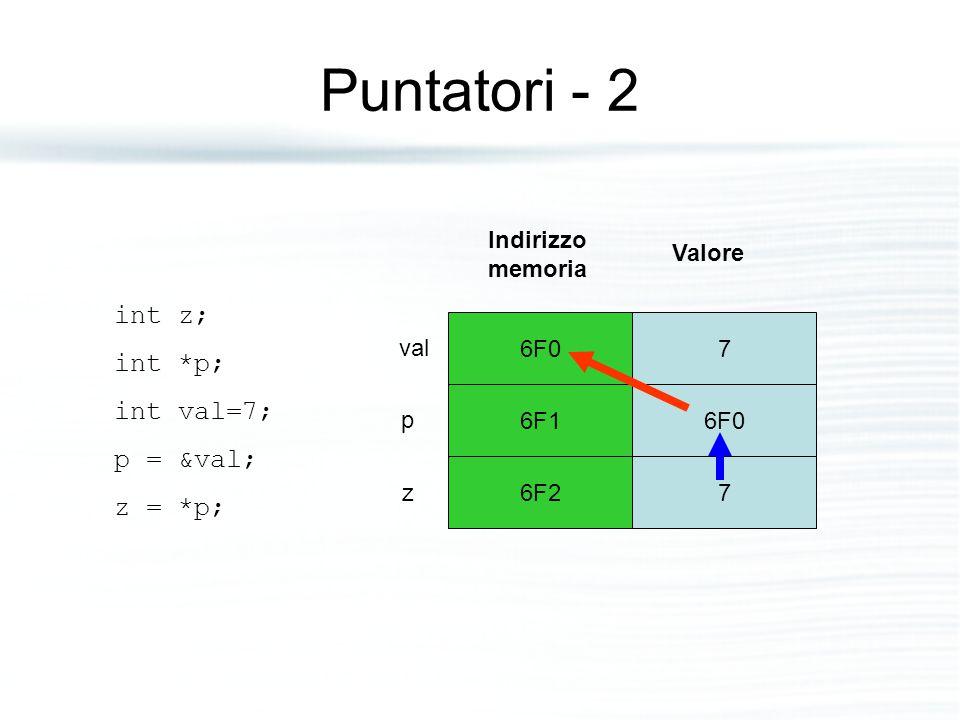 Puntatori - 2 6F07 6F16F0 6F27 Indirizzo memoria Valore val z p int z; int *p; int val=7; p = &val; z = *p;