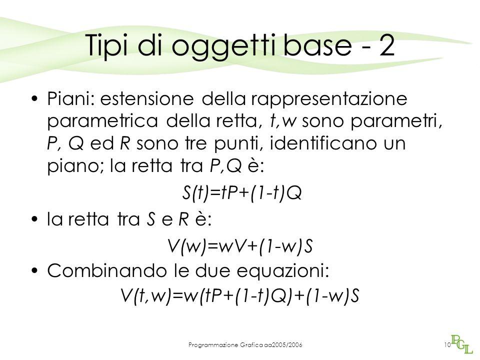Programmazione Grafica aa2005/200610 Tipi di oggetti base - 2 Piani: estensione della rappresentazione parametrica della retta, t,w sono parametri, P, Q ed R sono tre punti, identificano un piano; la retta tra P,Q è: S(t)=tP+(1-t)Q la retta tra S e R è: V(w)=wV+(1-w)S Combinando le due equazioni: V(t,w)=w(tP+(1-t)Q)+(1-w)S