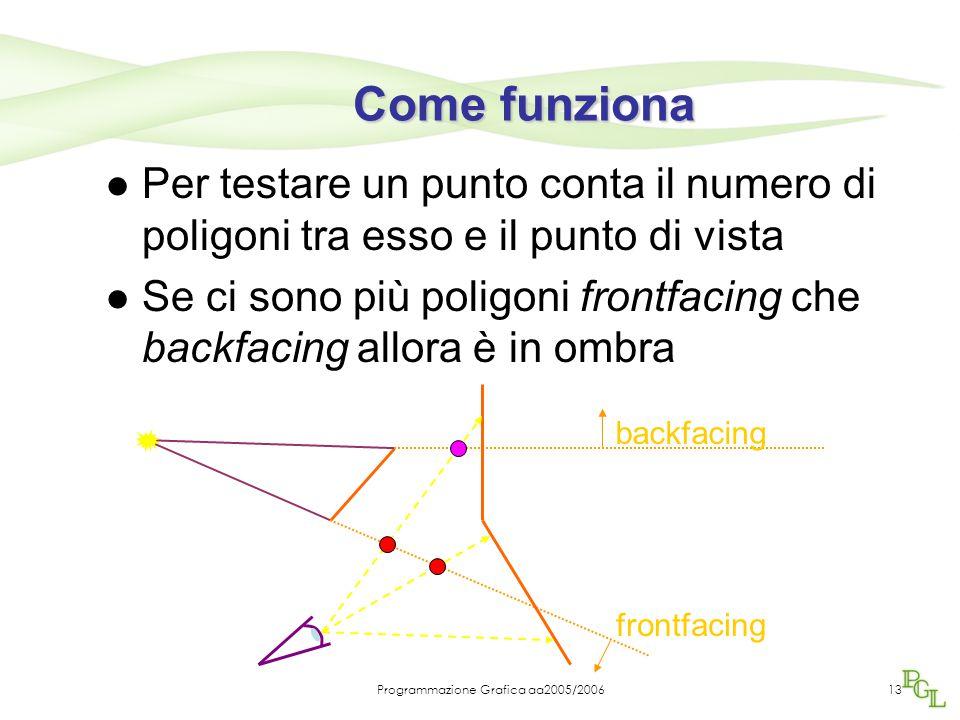 Programmazione Grafica aa2005/200613 Come funziona Per testare un punto conta il numero di poligoni tra esso e il punto di vista Se ci sono più poligoni frontfacing che backfacing allora è in ombra frontfacing backfacing