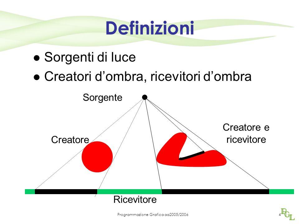 Programmazione Grafica aa2005/20064 Ricevitore Sorgenti di luce Creatori d'ombra, ricevitori d'ombra Sorgente Creatore Creatore e ricevitore Definizioni