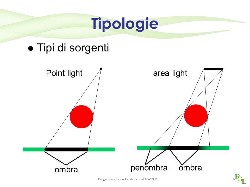 Programmazione Grafica aa2005/20065 Tipi di sorgenti Point light ombra area light ombrapenombra Tipologie