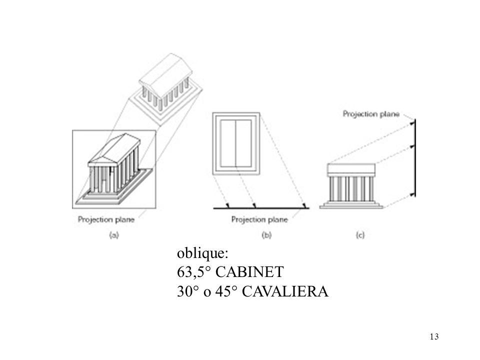 13 oblique: 63,5° CABINET 30° o 45° CAVALIERA