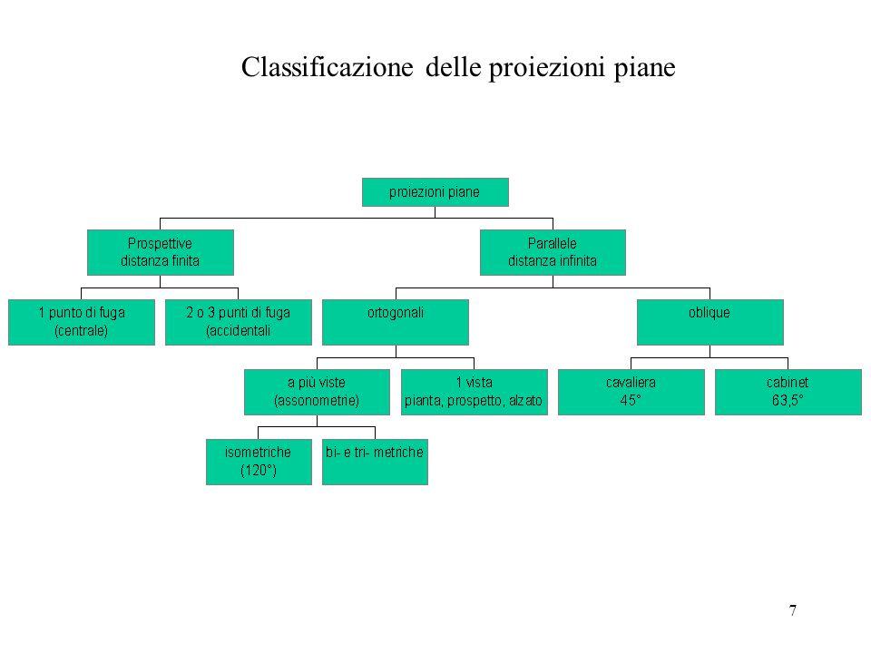 7 Classificazione delle proiezioni piane