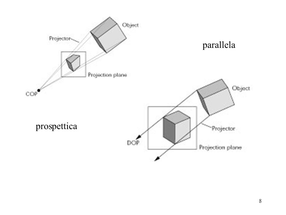 8 prospettica parallela