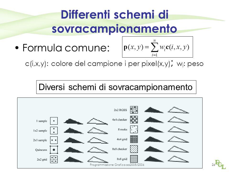 Programmazione Grafica aa2005/200626 Differenti schemi di sovracampionamento Formula comune: c(i,x,y): colore del campione i per pixel(x,y) ; w i : peso Diversi schemi di sovracampionamento