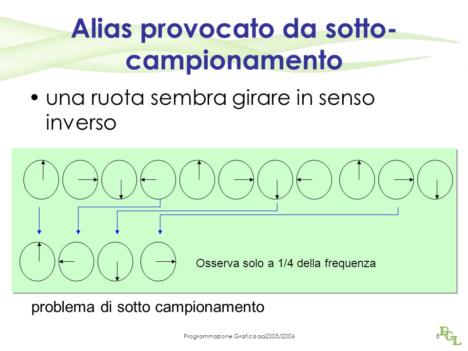 Programmazione Grafica aa2005/20068 Alias provocato da sotto- campionamento una ruota sembra girare in senso inverso Osserva solo a 1/4 della frequenza problema di sotto campionamento