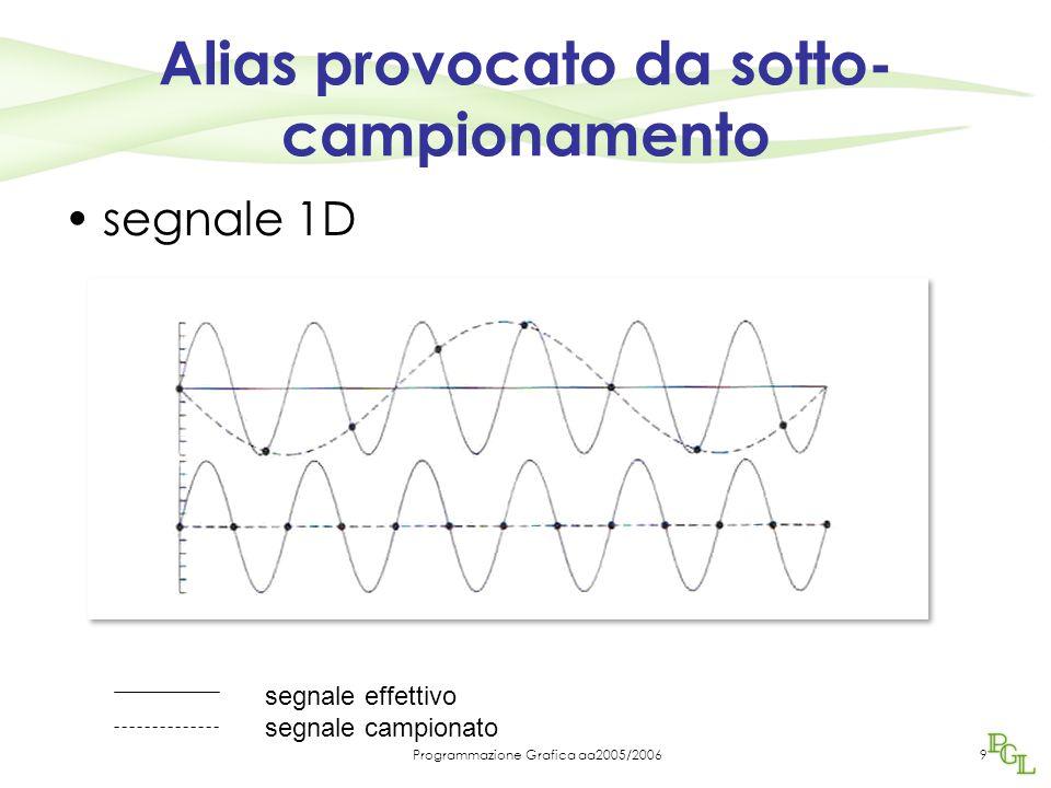 Programmazione Grafica aa2005/20069 Alias provocato da sotto- campionamento segnale 1D segnale effettivo segnale campionato