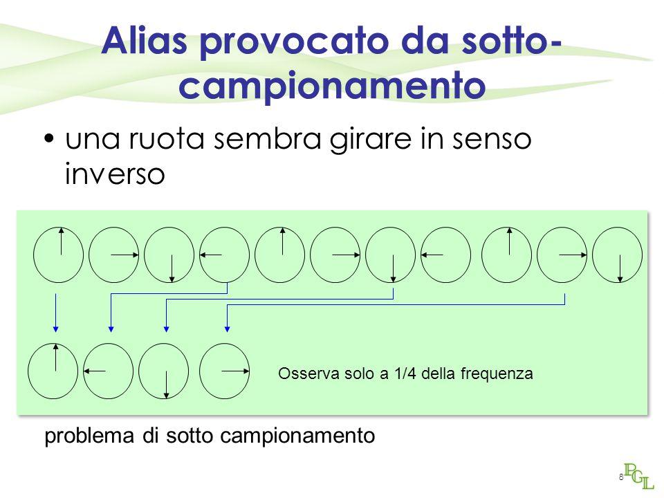 8 Alias provocato da sotto- campionamento una ruota sembra girare in senso inverso Osserva solo a 1/4 della frequenza problema di sotto campionamento