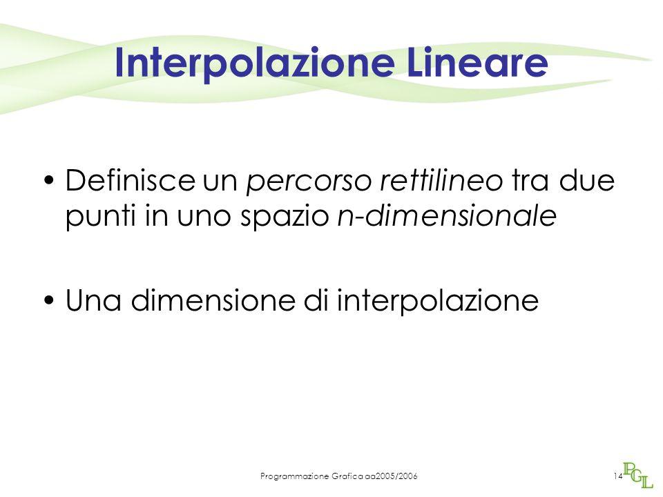 Programmazione Grafica aa2005/200614 Interpolazione Lineare Definisce un percorso rettilineo tra due punti in uno spazio n-dimensionale Una dimensione di interpolazione