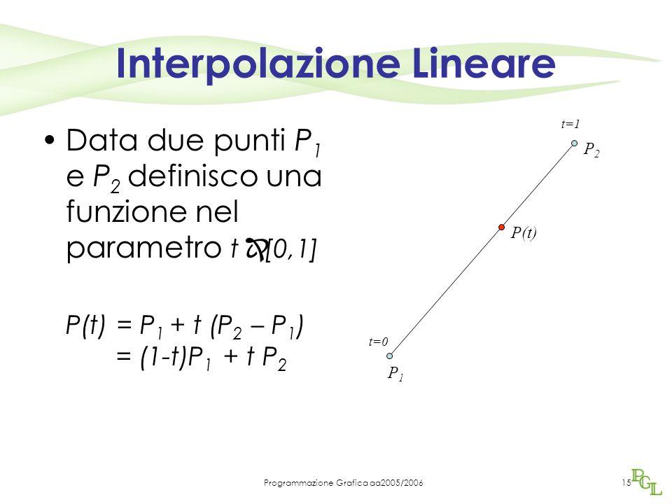 Programmazione Grafica aa2005/200615 Interpolazione Lineare Data due punti P 1 e P 2 definisco una funzione nel parametro t  [0,1] P(t) = P 1 + t (P 2 – P 1 ) = (1-t)P 1 + t P 2 P1P1 P2P2 t=0 t=1 P(t)