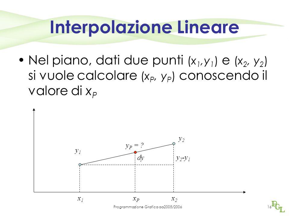 Programmazione Grafica aa2005/200616 Interpolazione Lineare Nel piano, dati due punti (x 1,y 1 ) e (x 2, y 2 ) si vuole calcolare (x P, y P ) conoscendo il valore di x P x1x1 x2x2 xPxP y1y1 y2y2 y P = .