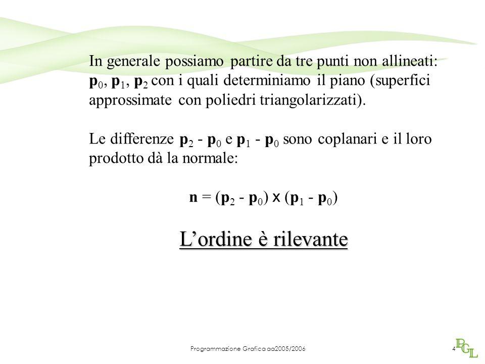 Programmazione Grafica aa2005/20064 In generale possiamo partire da tre punti non allineati: p 0, p 1, p 2 con i quali determiniamo il piano (superfici approssimate con poliedri triangolarizzati).