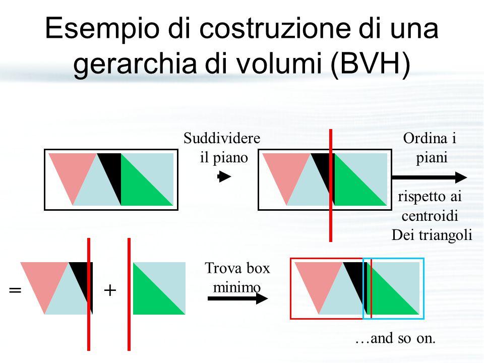 Esempio di costruzione di una gerarchia di volumi (BVH) Suddividere il piano Ordina i piani rispetto ai centroidi Dei triangoli + Trova box minimo = …and so on.