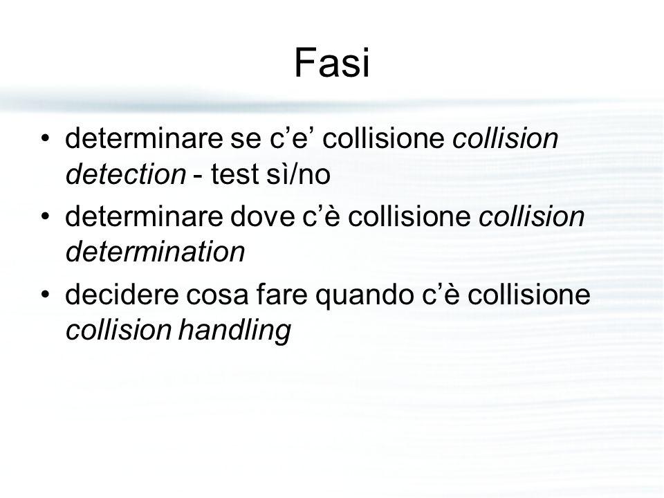 Fasi determinare se c'e' collisione collision detection - test sì/no determinare dove c'è collisione collision determination decidere cosa fare quando