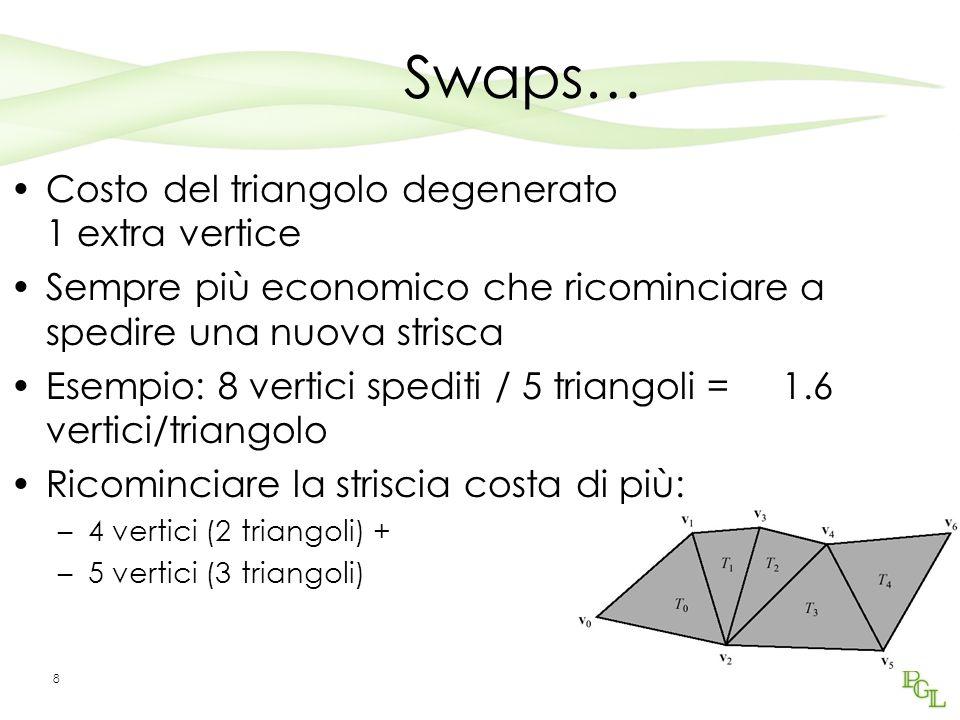 Swaps… Costo del triangolo degenerato 1 extra vertice Sempre più economico che ricominciare a spedire una nuova strisca Esempio: 8 vertici spediti / 5 triangoli = 1.6 vertici/triangolo Ricominciare la striscia costa di più: –4 vertici (2 triangoli) + –5 vertici (3 triangoli) 8