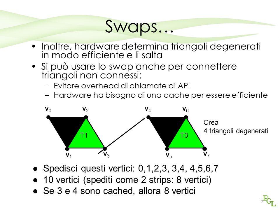 Swaps… Inoltre, hardware determina triangoli degenerati in modo efficiente e li salta Si può usare lo swap anche per connettere triangoli non connessi: –Evitare overhead di chiamate di API –Hardware ha bisogno di una cache per essere efficiente v0v0 v1v1 v2v2 T0 v3v3 T1 v4v4 v5v5 v6v6 T2 v7v7 T3 Spedisci questi vertici: 0,1,2,3, 3,4, 4,5,6,7 10 vertici (spediti come 2 strips: 8 vertici) Se 3 e 4 sono cached, allora 8 vertici Crea 4 triangoli degenerati 9