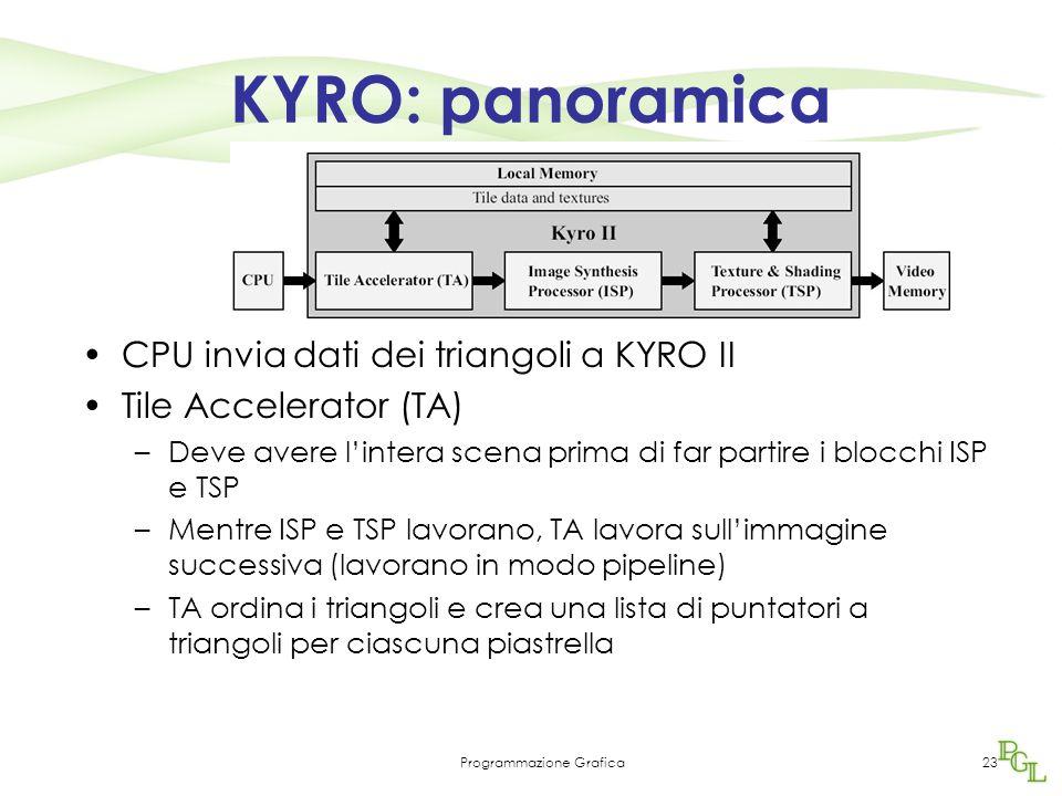 Programmazione Grafica23 KYRO: panoramica CPU invia dati dei triangoli a KYRO II Tile Accelerator (TA) –Deve avere l'intera scena prima di far partire i blocchi ISP e TSP –Mentre ISP e TSP lavorano, TA lavora sull'immagine successiva (lavorano in modo pipeline) –TA ordina i triangoli e crea una lista di puntatori a triangoli per ciascuna piastrella