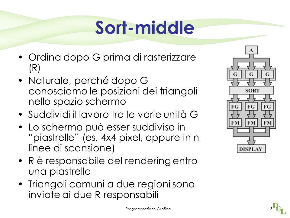 Programmazione Grafica8 Sort-middle Ordina dopo G prima di rasterizzare (R) Naturale, perché dopo G conosciamo le posizioni dei triangoli nello spazio schermo Suddividi il lavoro tra le varie unità G Lo schermo può esser suddiviso in piastrelle (es.