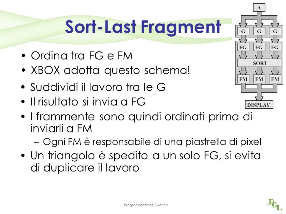 Programmazione Grafica9 Sort-Last Fragment Ordina tra FG e FM XBOX adotta questo schema.