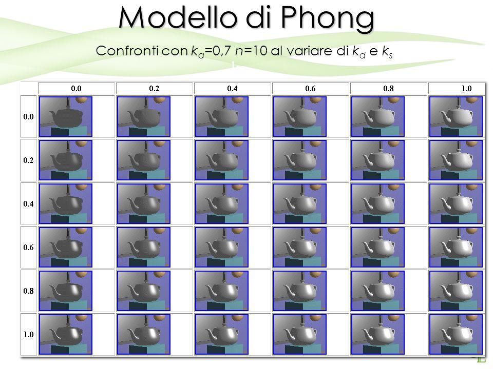 26 Modello di Phong La componente ambientale simula la luce che non proviene direttamente dalle sorgenti di illuminazione ma dagli altri oggetti dell'ambiente tramite una costante.