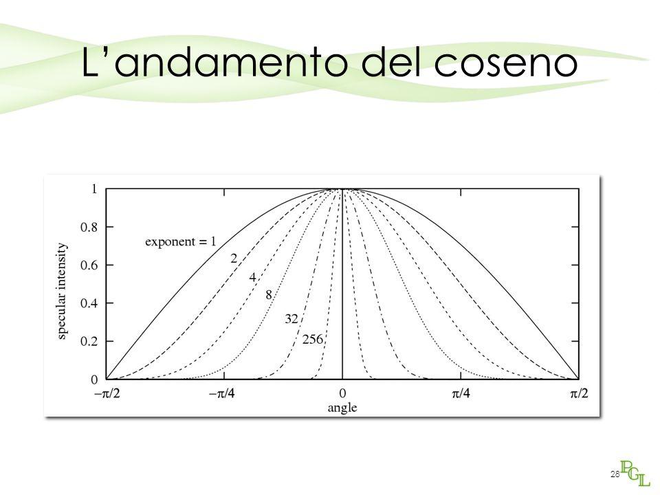 27 Modello di Phong Confronti con k a =0,7 n=10 al variare di k d e k s ksks kdkd