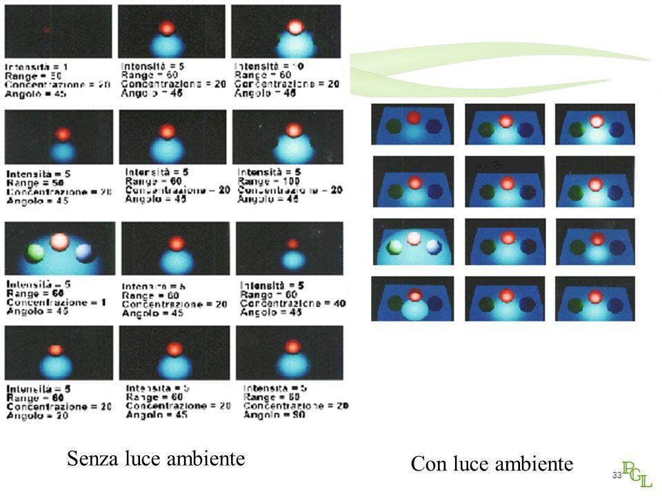 32 Sorgenti di luce estese e spot: modello di Warn Si possono trattare sorgenti di luce non puntiformi (direzionali) e a distanza d (luci di Warn - spot): con  angolo solido di emissione