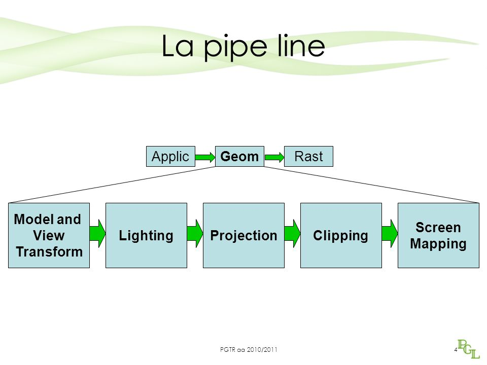 La pipe line 4 ApplicGeomRast Model and View Transform LightingProjectionClipping Screen Mapping PGTR aa 2010/2011