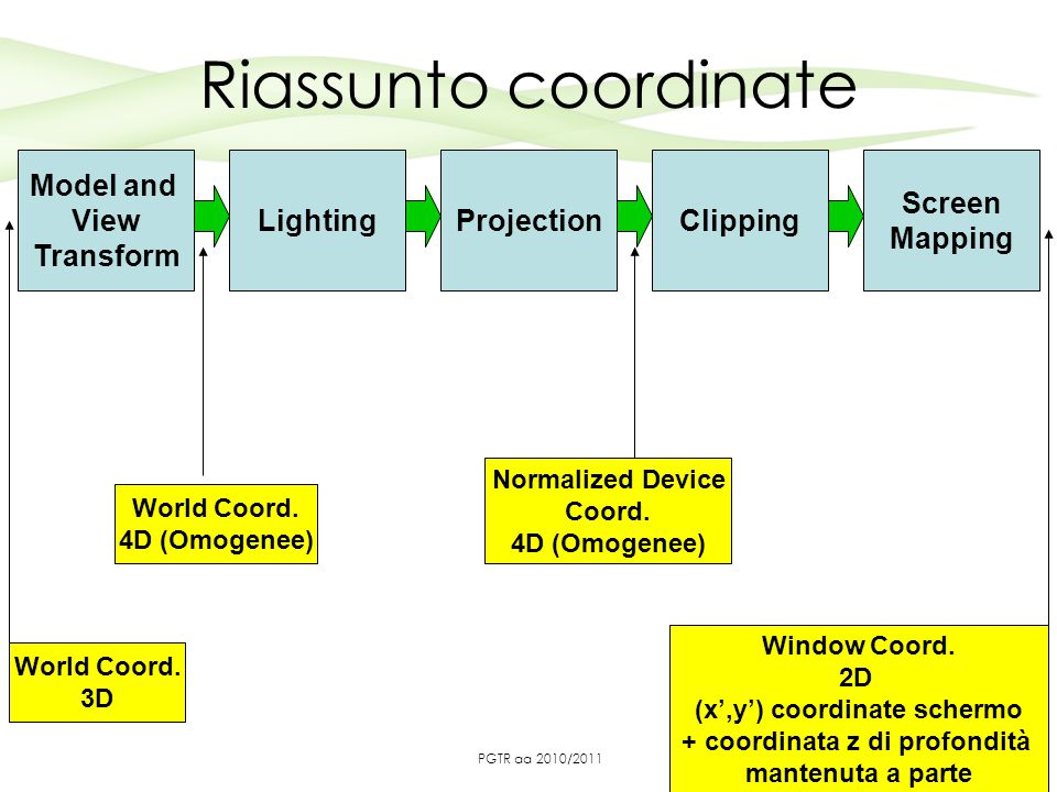 Riassunto coordinate 5 Model and View Transform LightingProjectionClipping Screen Mapping World Coord.