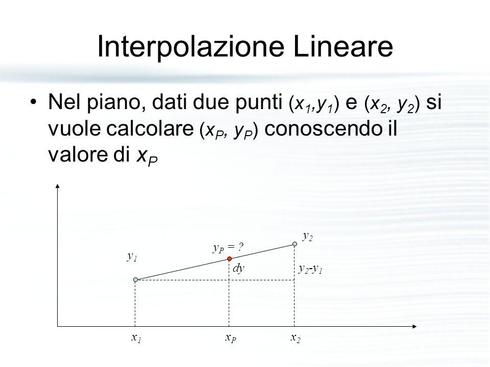 Interpolazione Lineare Nel piano, dati due punti (x 1,y 1 ) e (x 2, y 2 ) si vuole calcolare (x P, y P ) conoscendo il valore di x P x1x1 x2x2 xPxP y1