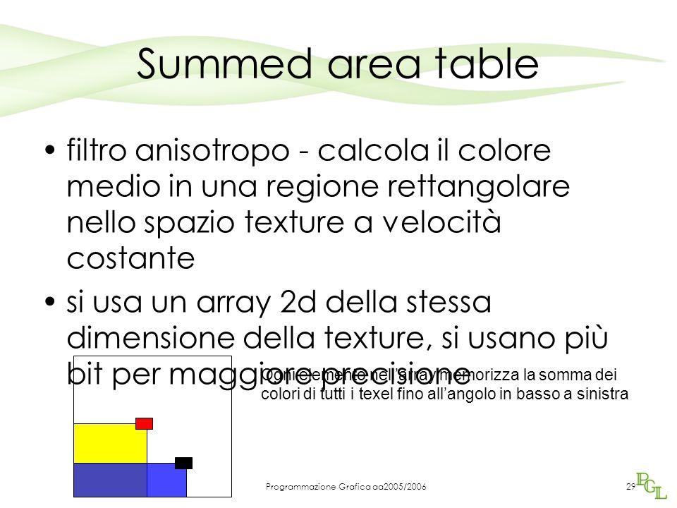 Programmazione Grafica aa2005/200629 Summed area table filtro anisotropo - calcola il colore medio in una regione rettangolare nello spazio texture a velocità costante si usa un array 2d della stessa dimensione della texture, si usano più bit per maggiore precisione Ogni elemento nell'array memorizza la somma dei colori di tutti i texel fino all'angolo in basso a sinistra
