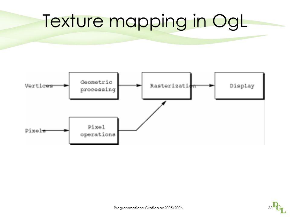 Programmazione Grafica aa2005/200633 Texture mapping in OgL