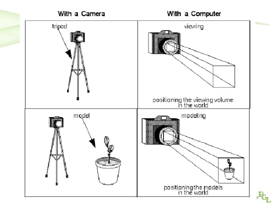 7 Prospettiva canonica Camera frame orientato come il world frame Asse ottico coincidente con asse z, entrante nell'obiettivo Piano di proiezione coincidente con il piano x,y Per portare una scena nella configurazione canonica è necessaria una catena di trasformazioni da applicare conoscendo i parametri principali