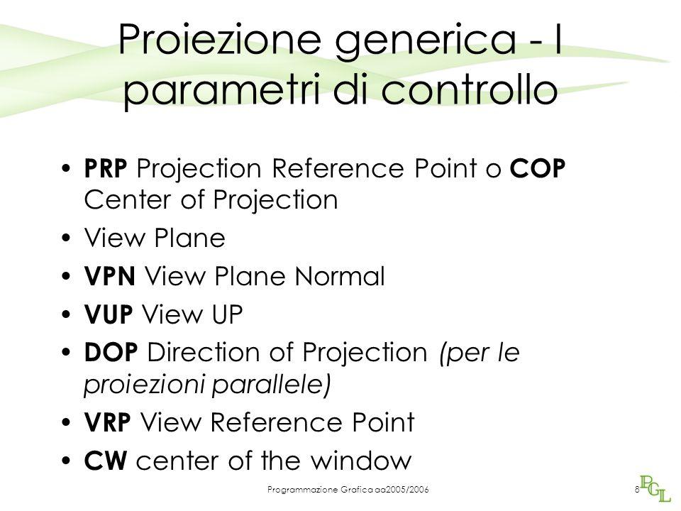 Programmazione Grafica aa2005/200639 LookAt E' un metodo più diretto e più naturale: –la camera è localizzata in un punto e (eypoint - o punto di vista) specificato nel world frame –La camera è orientata nella direzione individuata dal vettore congiungente e con il punto a (at point - punto osservato) I punti e ed a individuano il VRP e la VPN Gli ultimi tre parametri identificano il VUP gluLookAt(eyex, eyey, eyez, aty, atx, atz, upx, upy, upz);