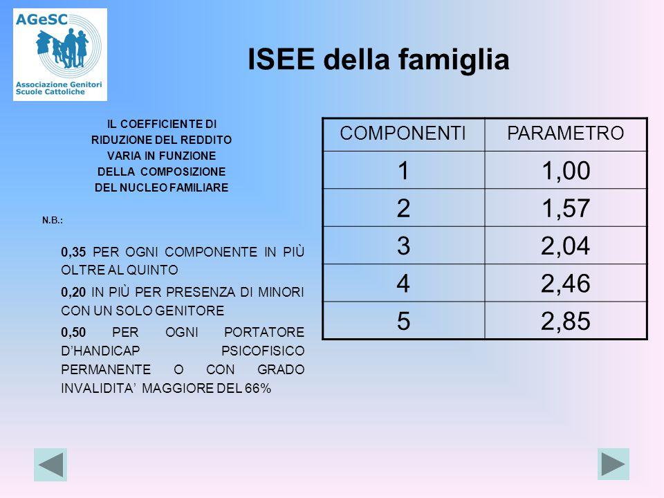 IL COEFFICIENTE DI RIDUZIONE DEL REDDITO VARIA IN FUNZIONE DELLA COMPOSIZIONE DEL NUCLEO FAMILIARE N.B.: 0,35 PER OGNI COMPONENTE IN PIÙ OLTRE AL QUINTO 0,20 IN PIÙ PER PRESENZA DI MINORI CON UN SOLO GENITORE 0,50 PER OGNI PORTATORE D'HANDICAP PSICOFISICO PERMANENTE O CON GRADO INVALIDITA' MAGGIORE DEL 66% COMPONENTIPARAMETRO 11,00 21,57 32,04 42,46 52,85 ISEE della famiglia