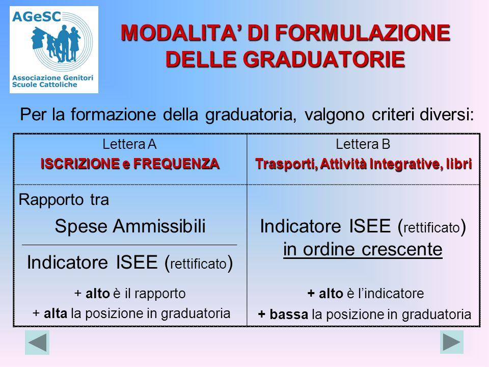 MODALITA' DI FORMULAZIONE DELLE GRADUATORIE Per la formazione della graduatoria, valgono criteri diversi: Lettera A ISCRIZIONE e FREQUENZA Lettera B T