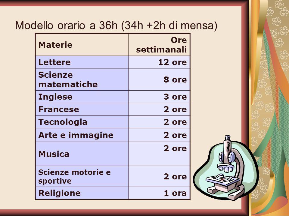 Modello orario a 36h (34h +2h di mensa) Materie Ore settimanali Lettere12 ore Scienze matematiche 8 ore Inglese3 ore Francese2 ore Tecnologia2 ore Art
