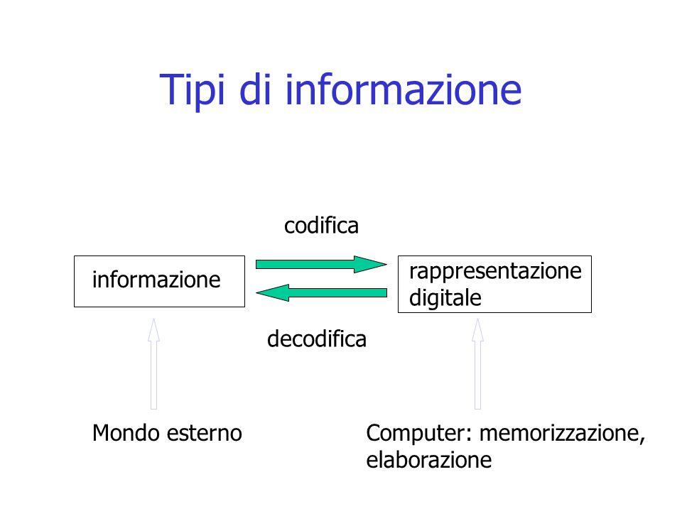 Tipi di informazione Mondo esterno informazione rappresentazione digitale codifica decodifica Computer: memorizzazione, elaborazione