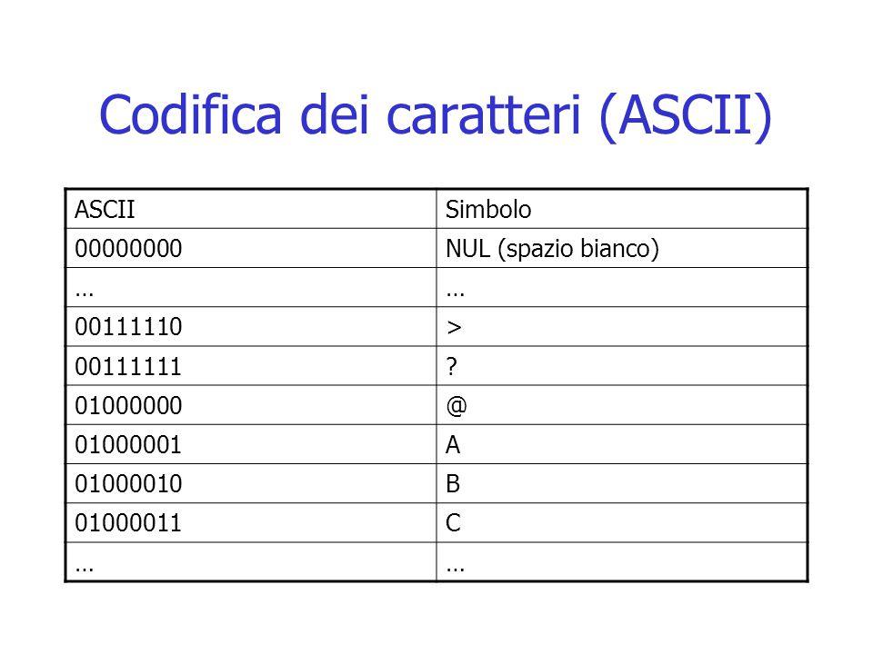 Codifica dei caratteri (ASCII) ASCIISimbolo 00000000NUL (spazio bianco) …… 00111110> 00111111? 01000000@ 01000001A 01000010B 01000011C ……