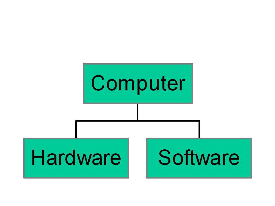 Hardware Struttura fisica (architettura) del calcolatore formata da parti meccaniche, elettriche, elettroniche