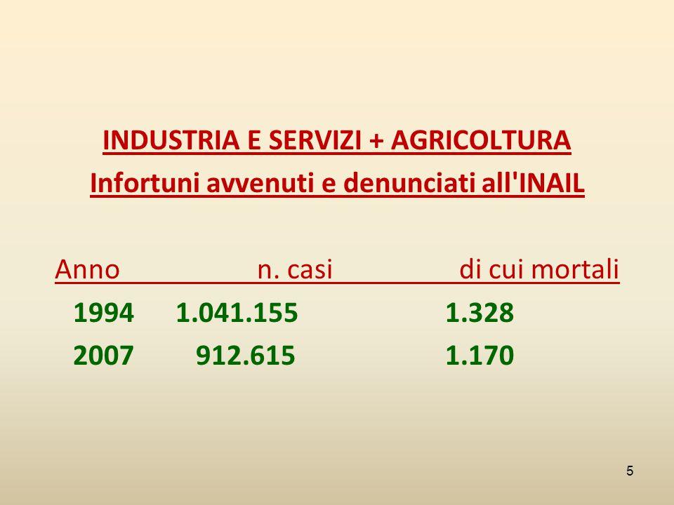 INDUSTRIA E SERVIZI + AGRICOLTURA Infortuni avvenuti e denunciati all'INAIL Anno n. casi di cui mortali 1994 1.041.155 1.328 2007 912.615 1.170 5