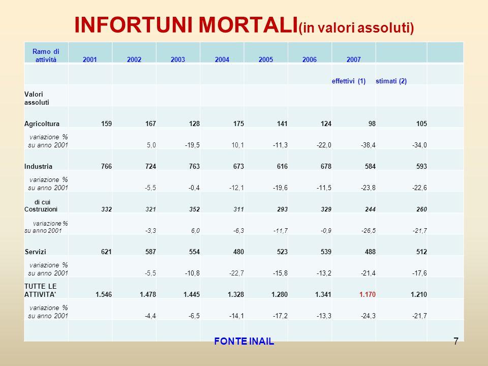 INFORTUNI MORTALI (in valori assoluti) Ramo di attività2001200220032004200520062007 effettivi (1)stimati (2) Valori assoluti Agricoltura15916712817514