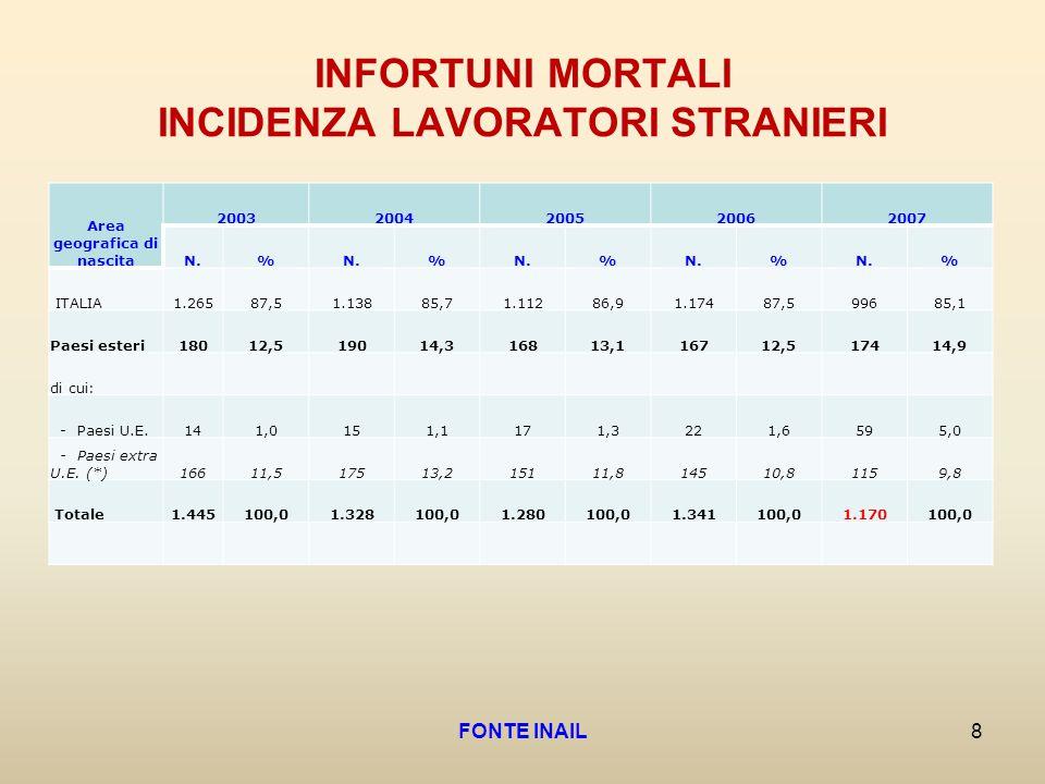 INFORTUNI MORTALI INCIDENZA LAVORATORI STRANIERI Area geografica di nascita 20032004200520062007 N.% % % % % ITALIA1.26587,51.13885,71.11286,91.17487,