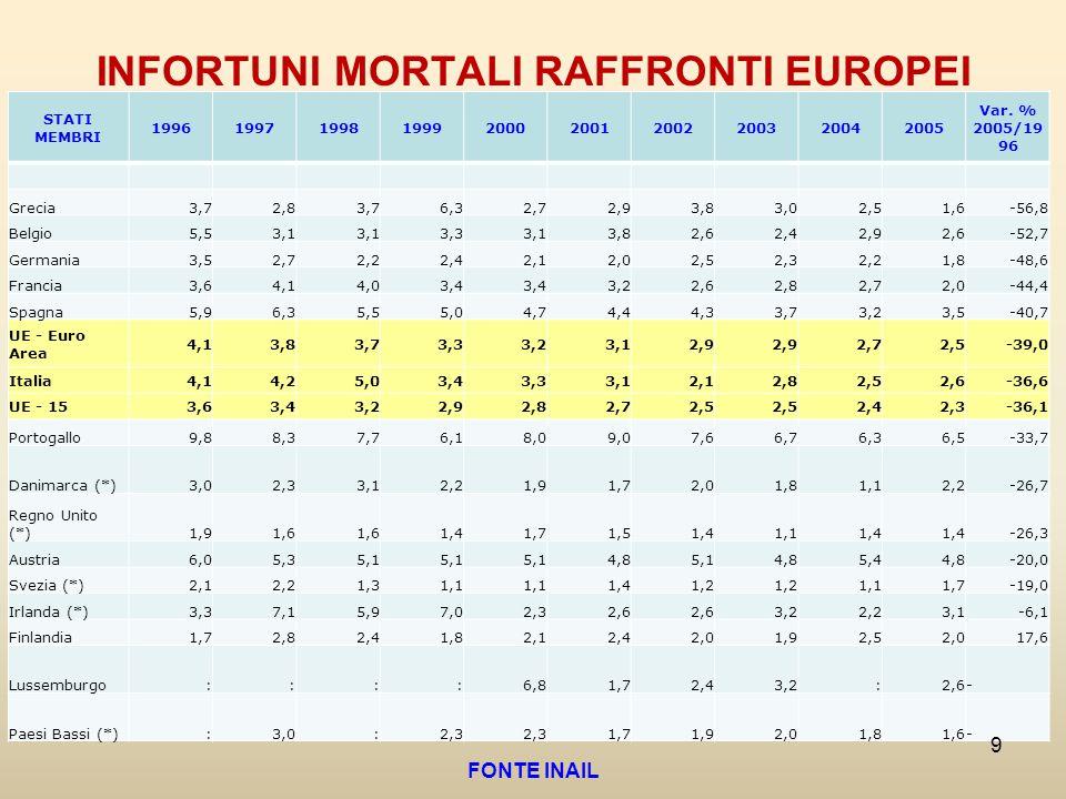 INFORTUNI MORTALI RAFFRONTI EUROPEI STATI MEMBRI 1996199719981999200020012002200320042005 Var. % 2005/19 96 Grecia 3,7 2,8 3,7 6,3 2,7 2,9 3,8 3,0 2,5
