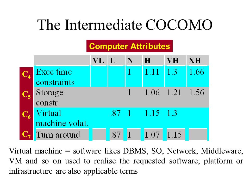 The Intermediate COCOMO Computer Attributes C4C5C6C7C4C5C6C7 Virtual machine = software likes DBMS, SO, Network, Middleware, VM and so on used to realise the requested software; platform or infrastructure are also applicable terms