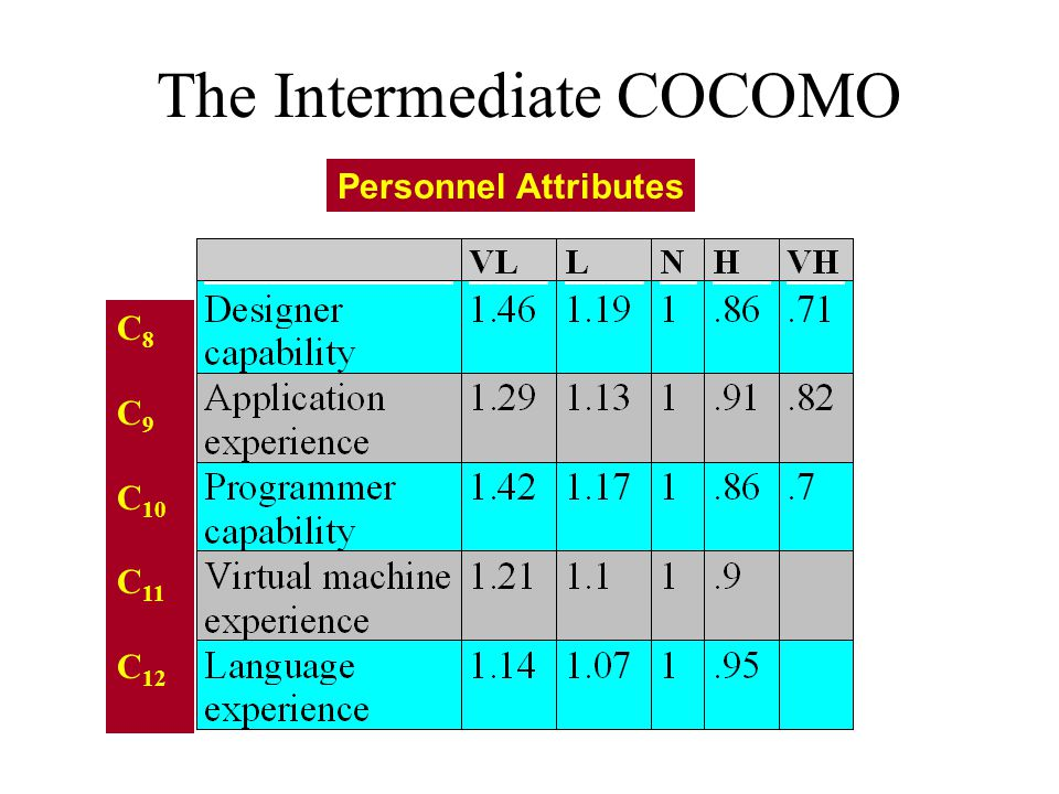 The Intermediate COCOMO Personnel Attributes C 8 C 9 C 10 C 11 C 12