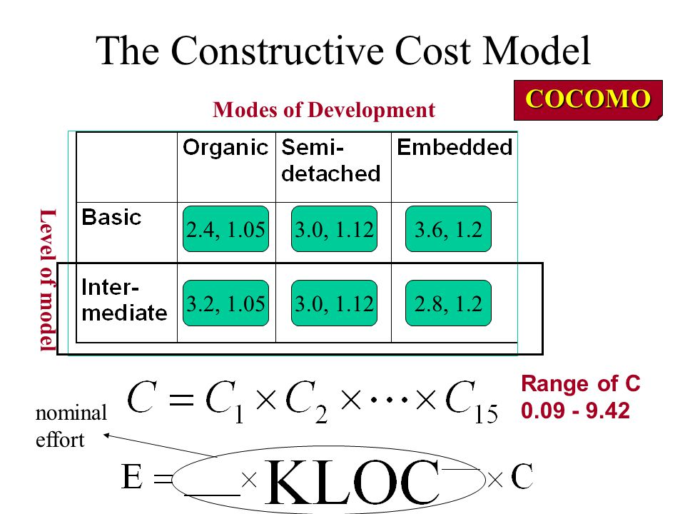 The Constructive Cost Model COCOMO Modes of Development Level of model 2.4, 1.053.0, 1.123.6, 1.2 2.8, 1.23.0, 1.123.2, 1.05 Range of C 0.09 - 9.42 nominal effort