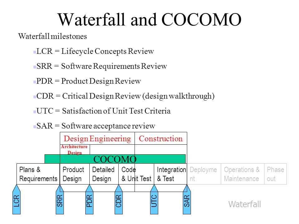 Waterfall and COCOMO Waterfall milestones LCR = Lifecycle Concepts Review SRR = Software Requirements Review PDR = Product Design Review CDR = Critical Design Review (design walkthrough) UTC = Satisfaction of Unit Test Criteria SAR = Software acceptance review Plans & Requirements Product Design Detailed Design Code & Unit Test Deployme nt Operations & Maintenance Phase out LCRSRRPDR CDR UTC SAR Integration & Test Waterfall COCOMO Design EngineeringConstruction Architecture Design